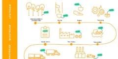 تقنية جديدة من كونتيننتال وسيكيوريتي ماترز لتتبّع المطّاط الطبيعي